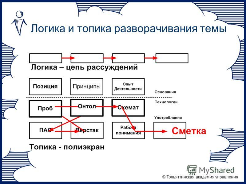 © Тольяттинская академия управления Логика и топика разворачивания темы