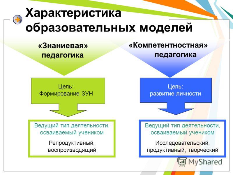 Характеристика образовательных моделей Цель: Формирование ЗУН Ведущий тип деятельности, осваиваемый учеником Репродуктивный, воспроизводящий Ведущий тип деятельности, осваиваемый учеником Исследовательский, продуктивный, творческий «Знаниевая» педаго