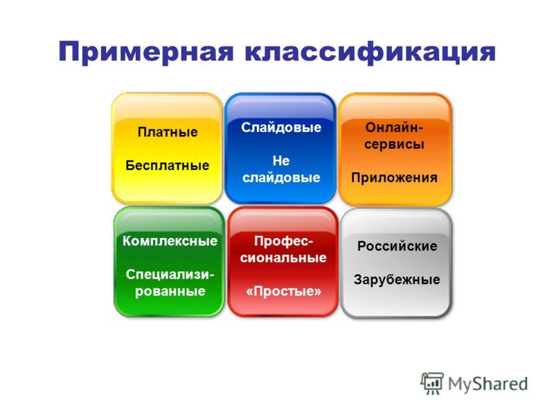 Примерная классификация Платные Бесплатные Слайдовые Не слайдовые Онлайн- сервисы Приложения Комплексные Специализи- рованные Профес- сиональные «Простые» Российские Зарубежные