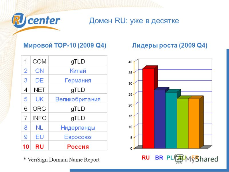 Домен RU: уже в десятке * VeriSign Domain Name Report Мировой ТОР-10 (2009 Q4)Лидеры роста (2009 Q4) RUBRPLFRAU