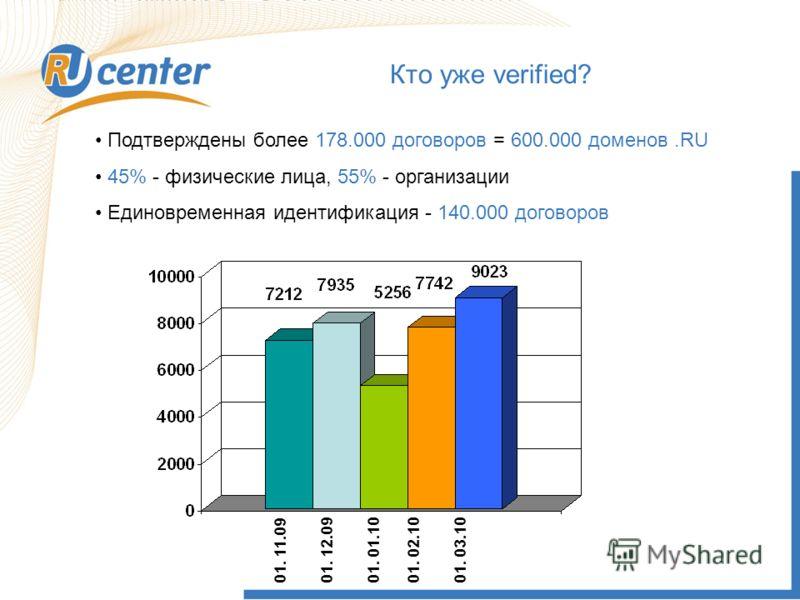 Как работает домен TEL? Кто уже verified? Подтверждены более 178.000 договоров = 600.000 доменов.RU 45% - физические лица, 55% - организации Единовременная идентификация - 140.000 договоров 01. 11.0901. 12.0901. 01.1001. 02.1001. 03.10
