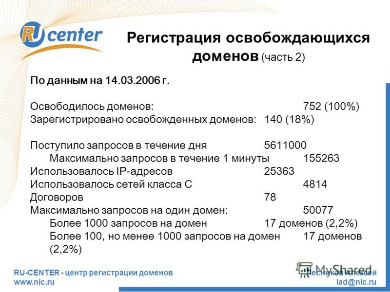 RU-CENTER - центр регистрации доменов www.nic.ru Лесников Алексей lad@nic.ru Регистрация освобождающихся доменов (часть 2) По данным на 14.03.2006 г. Освободилось доменов:752 (100%) Зарегистрировано освобожденных доменов:140 (18%) Поступило запросов