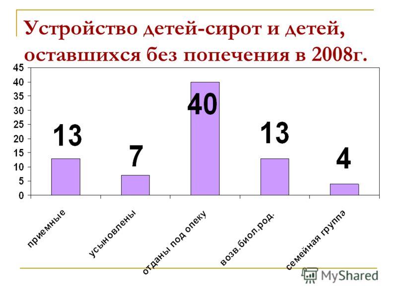Устройство детей-сирот и детей, оставшихся без попечения в 2008г.