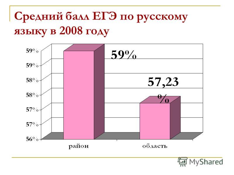 Средний балл ЕГЭ по русскому языку в 2008 году