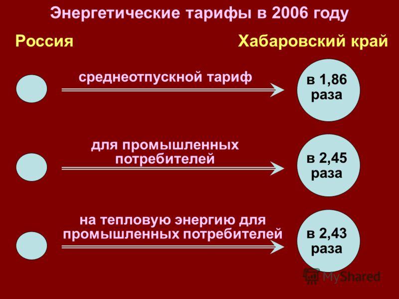 Энергетические тарифы в 2006 году РоссияХабаровский край среднеотпускной тариф для промышленных потребителей на тепловую энергию для промышленных потребителей в 1,86 раза в 2,45 раза в 2,43 раза