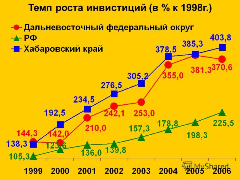 Темп роста инвистиций (в % к 1998г.)