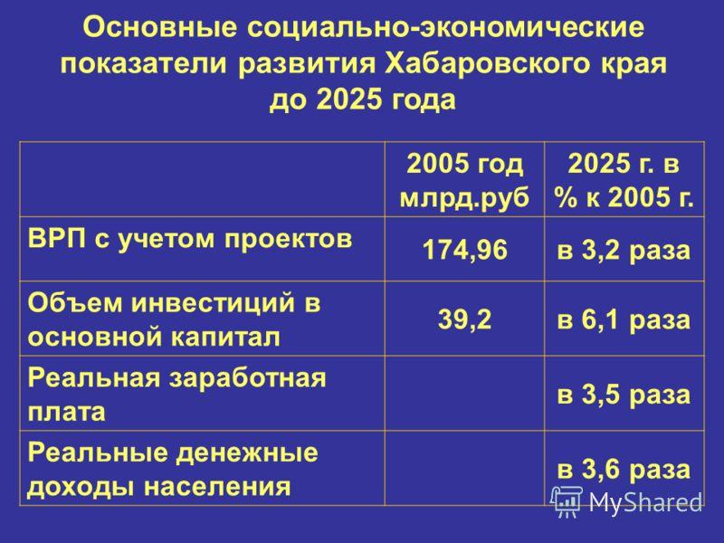 Основные социально-экономические показатели развития Хабаровского края до 2025 года 2005 год млрд.руб 2025 г. в % к 2005 г. ВРП с учетом проектов 174,96в 3,2 раза Объем инвестиций в основной капитал 39,2в 6,1 раза Реальная заработная плата в 3,5 раза