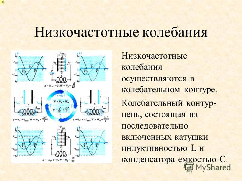 Низкочастотные колебания Низкочастотные колебания осуществляются в колебательном контуре. Колебательный контур- цепь, состоящая из последовательно включенных катушки индуктивностью L и конденсатора емкостью C.