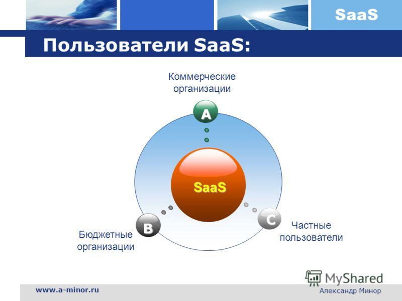 SaaS www.a-minor.ru Александр Минор Пользователи SaaS: SaaS A B C Бюджетные организации Частные пользователи Коммерческие организации