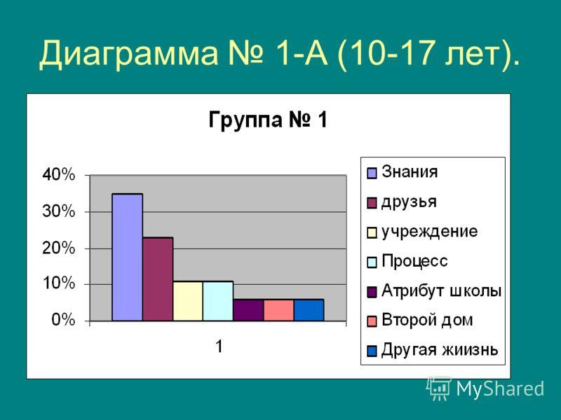Диаграмма 1-А (10-17 лет).
