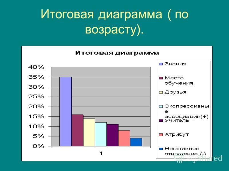 Итоговая диаграмма ( по возрасту).
