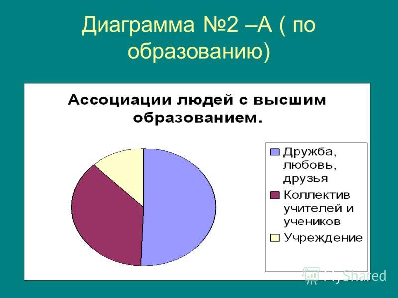 Диаграмма 2 –А ( по образованию)