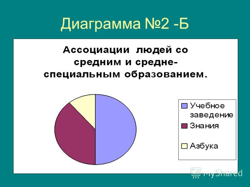 Диаграмма 2 -Б