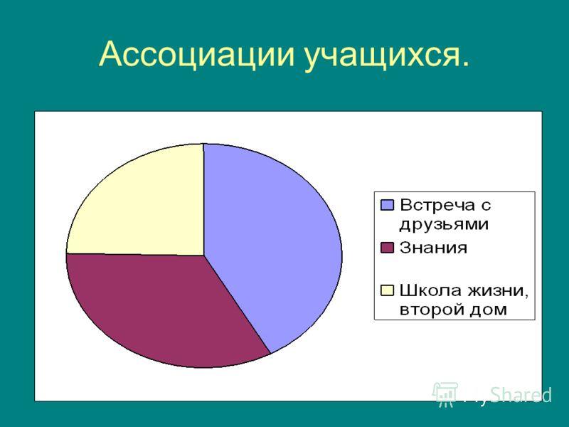 Ассоциации учащихся.