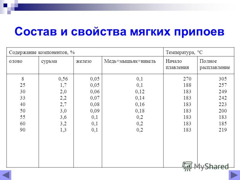 Состав и свойства мягких припоев Содержание компонентов, % Температура, С оловосурьмажелезоМедь+мышьяк+никельНачало плавления Полное расплавление 8 25 30 33 40 50 55 60 90 0,56 1,7 2,0 2,2 2,7 3,0 3,6 3,2 1,3 0,05 0,06 0,07 0,08 0,09 0,1 0,12 0,14 0,
