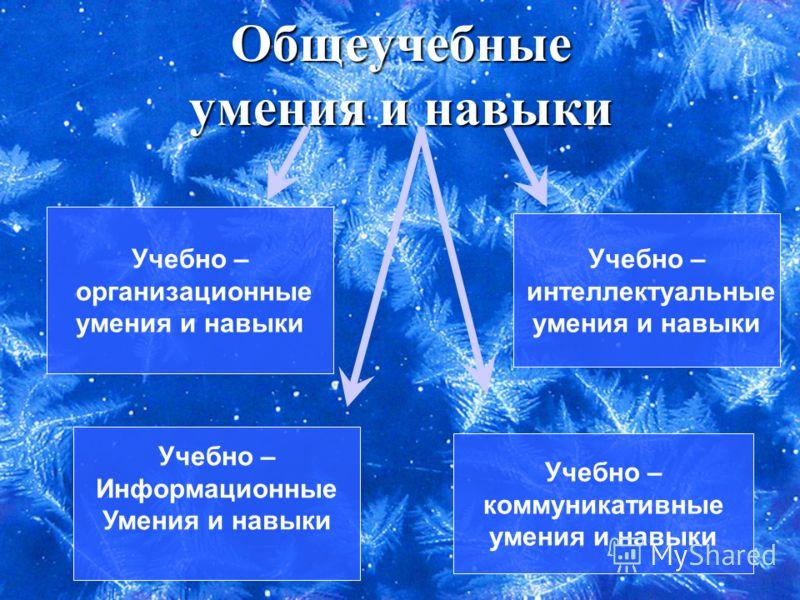 Общеучебные умения и навыки Учебно – организационные умения и навыки Учебно – коммуникативные умения и навыки Учебно – интеллектуальные умения и навыки Учебно – Информационные Умения и навыки