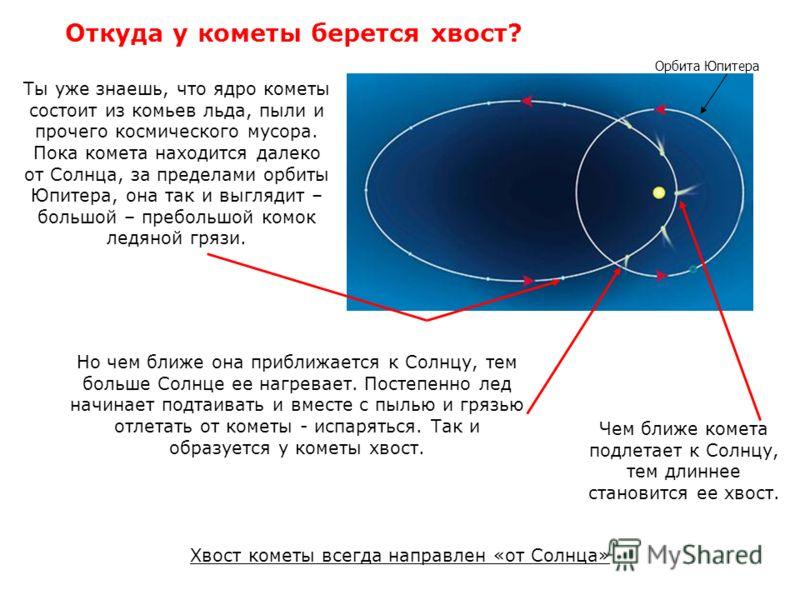 Откуда у кометы берется хвост? Ты уже знаешь, что ядро кометы состоит из комьев льда, пыли и прочего космического мусора. Пока комета находится далеко от Cолнца, за пределами орбиты Юпитера, она так и выглядит – большой – пребольшой комок ледяной гря