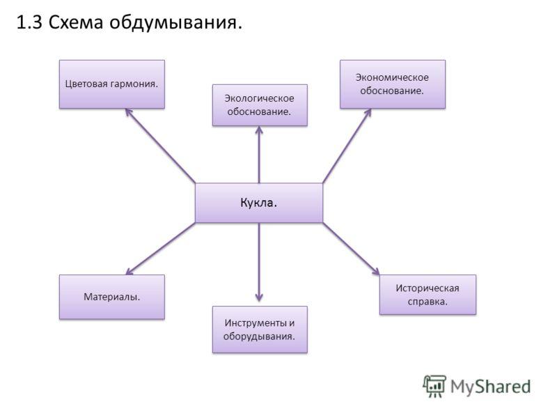 1.3 Схема обдумывания.