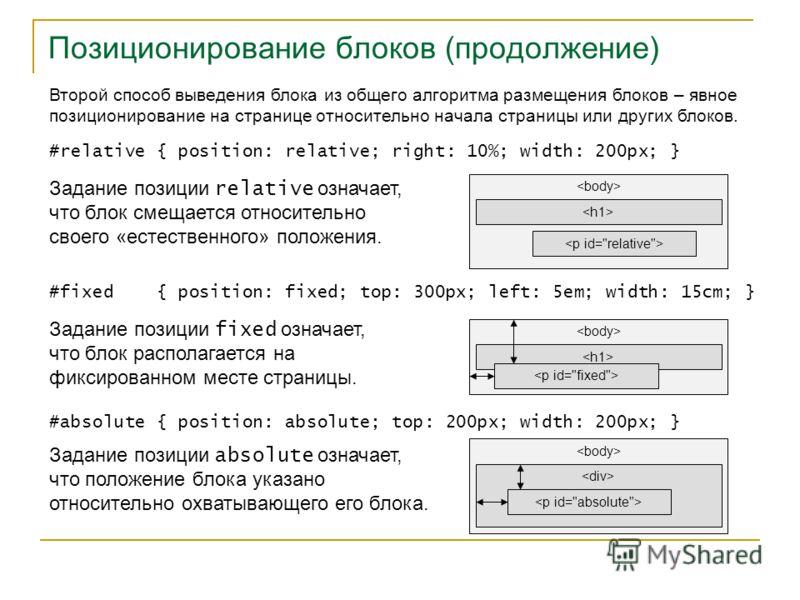 Позиционирование блоков (продолжение) Второй способ выведения блока из общего алгоритма размещения блоков – явное позиционирование на странице относительно начала страницы или других блоков. #relative { position: relative; right: 10%; width: 200px; }