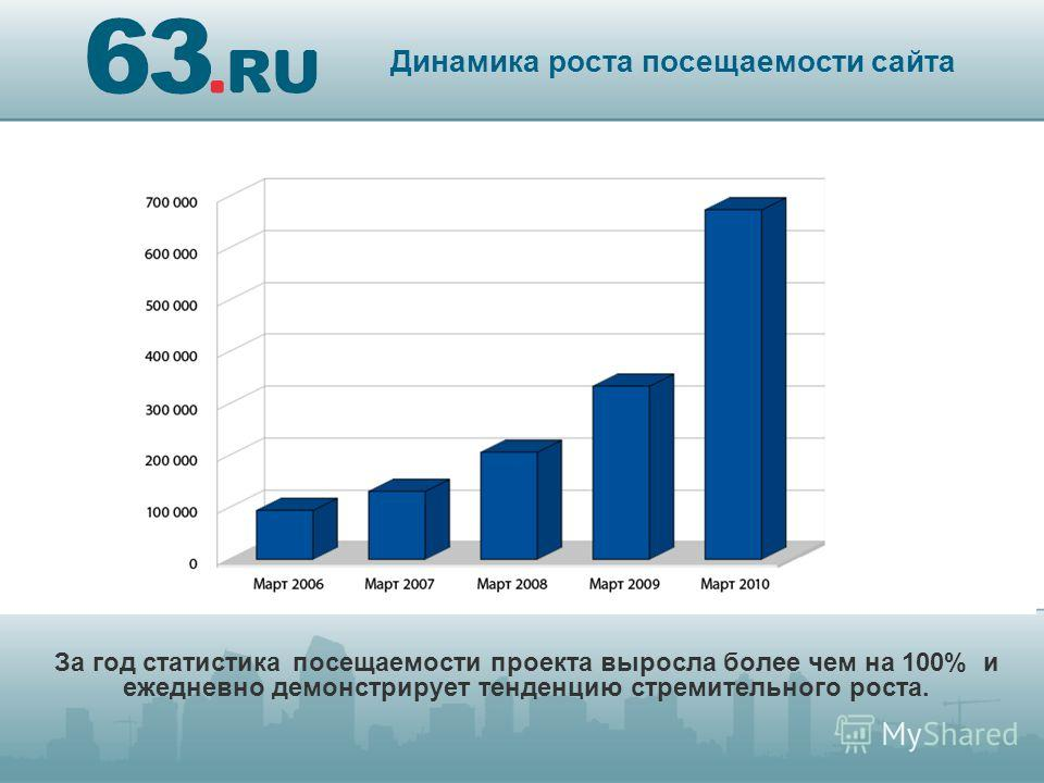 За год статистика посещаемости проекта выросла более чем на 100% и ежедневно демонстрирует тенденцию стремительного роста. Динамика роста посещаемости сайта