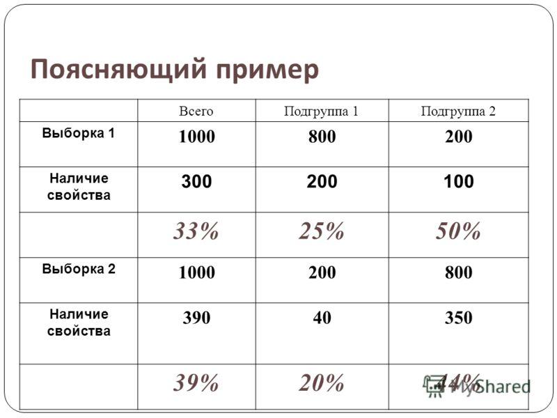 Поясняющий пример ВсегоПодгруппа 1Подгруппа 2 Выборка 1 1000800200 Наличие свойства 300200100 33%25%50% Выборка 2 1000200800 Наличие свойства 39040350 39%20%44%