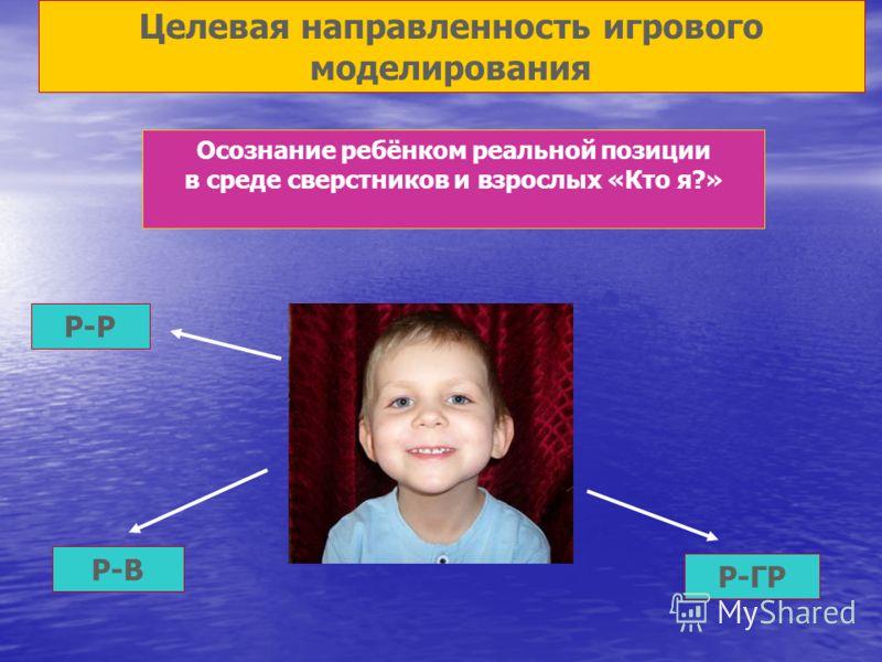 Целевая направленность игрового моделирования Осознание ребёнком реальной позиции в среде сверстников и взрослых «Кто я?» Р-Р Р-В Р-ГР