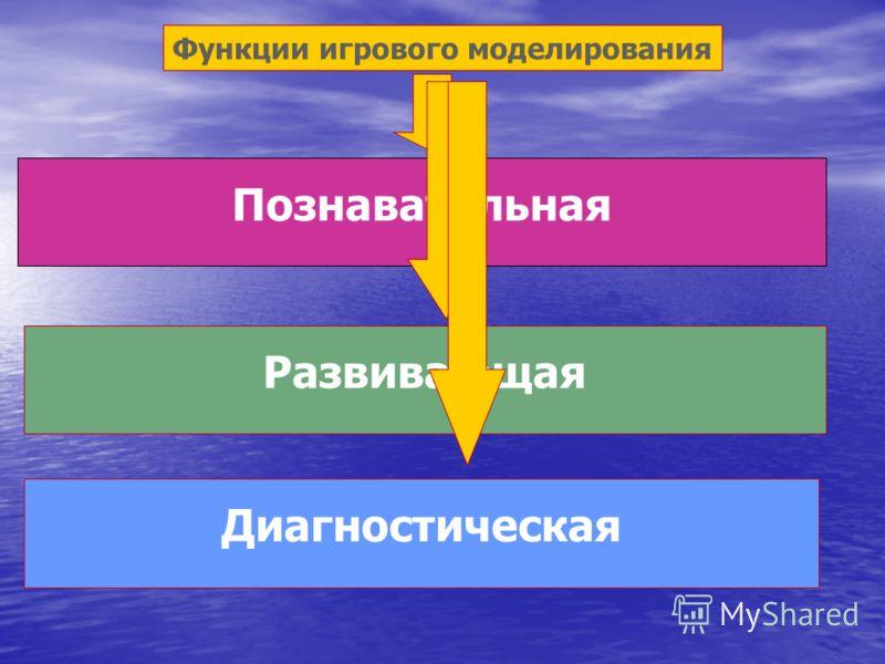Функции игрового моделирования Познавательная Развивающая Диагностическая