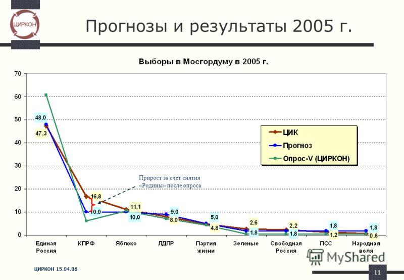 ЦИРКОН 15.04.06 11 Прогнозы и результаты 2005 г. Прирост за счет снятия «Родины» после опроса