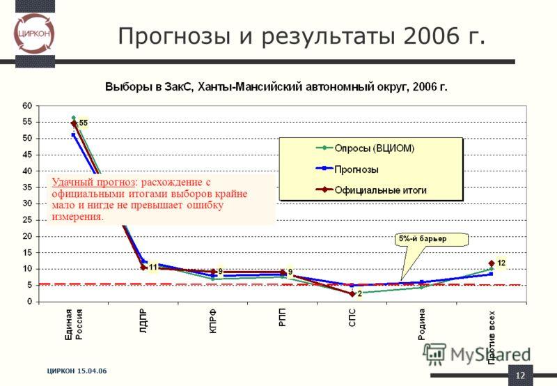 ЦИРКОН 15.04.06 12 Прогнозы и результаты 2006 г. Удачный прогноз: расхождение с официальными итогами выборов крайне мало и нигде не превышает ошибку измерения.