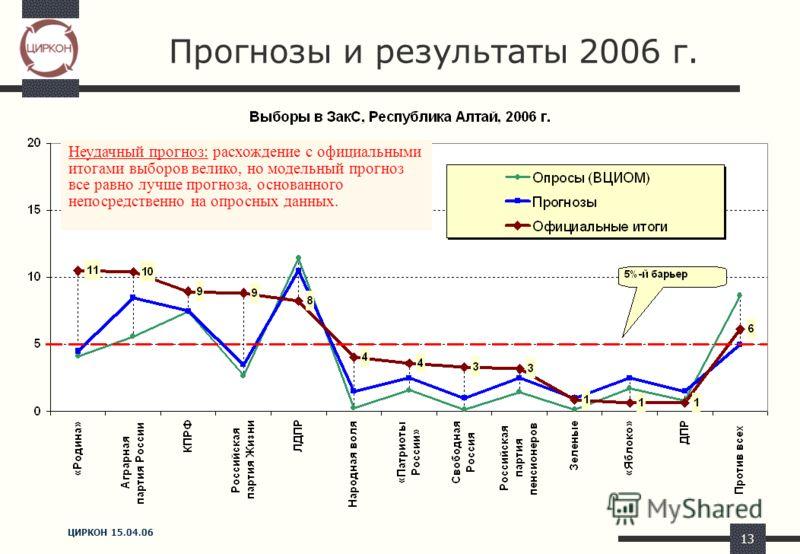 ЦИРКОН 15.04.06 13 Прогнозы и результаты 2006 г. Неудачный прогноз: расхождение с официальными итогами выборов велико, но модельный прогноз все равно лучше прогноза, основанного непосредственно на опросных данных.