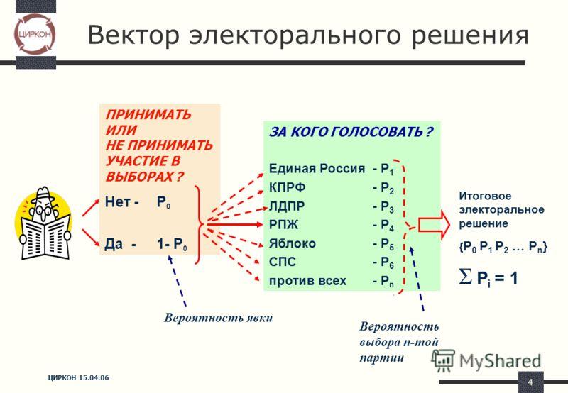 ЦИРКОН 15.04.06 4 Вектор электорального решения ПРИНИМАТЬ ИЛИ НЕ ПРИНИМАТЬ УЧАСТИЕ В ВЫБОРАХ ? Нет -P 0 Да -1- P 0 ЗА КОГО ГОЛОСОВАТЬ ? Единая Россия- P 1 КПРФ- P 2 ЛДПР- P 3 РПЖ- P 4 Яблоко- P 5 СПС- P 6 против всех- P n Вероятность явки Вероятность