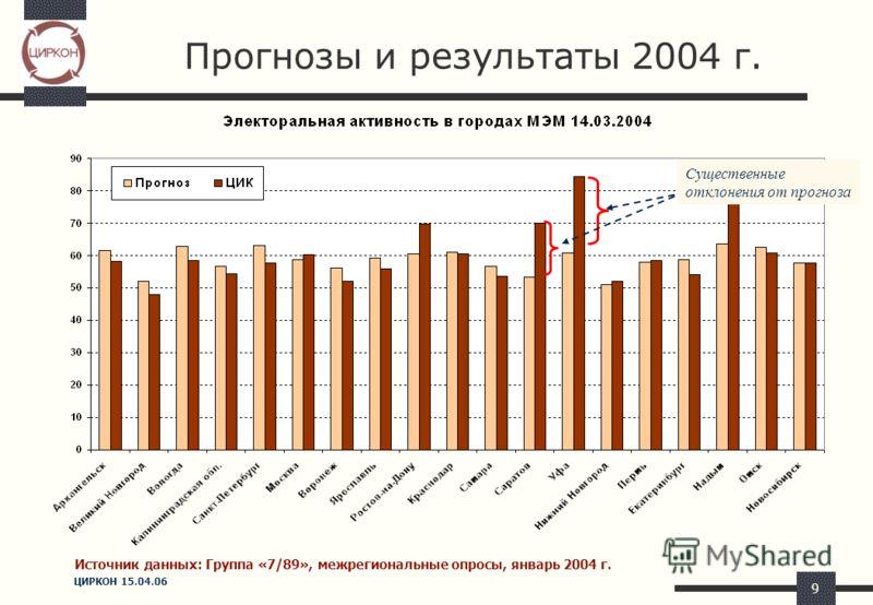 ЦИРКОН 15.04.06 9 Прогнозы и результаты 2004 г. Существенные отклонения от прогноза Источник данных: Группа «7/89», межрегиональные опросы, январь 2004 г.