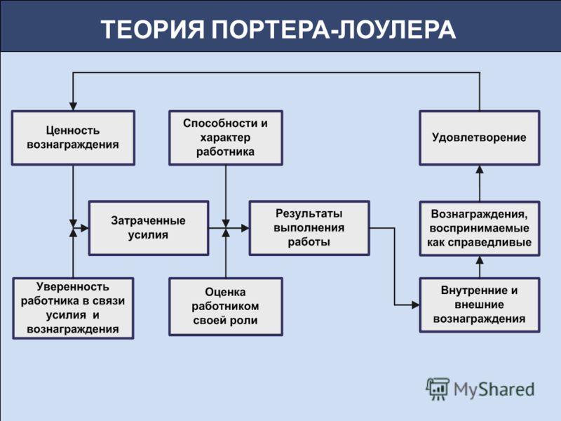 ТЕОРИЯ ПОРТЕРА-ЛОУЛЕРА
