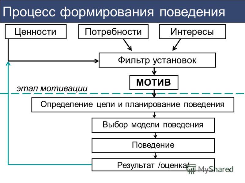 3 Процесс формирования поведения МОТИВ ПотребностиИнтересы Ценности Фильтр установок этап мотивации Определение цели и планирование поведенияВыбор модели поведения Результат /оценка/ Поведение
