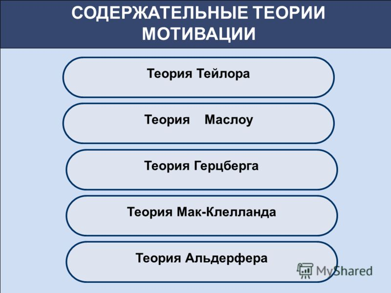 Теория Тейлора Теория Маслоу Теория Герцберга Теория Мак-Клелланда Теория Альдерфера