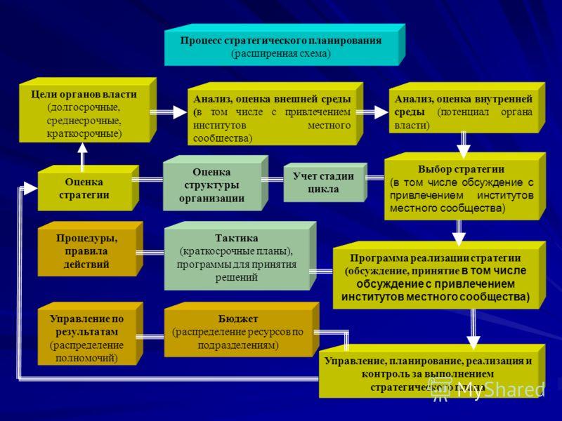 Процесс стратегического планирования (расширенная схема) Цели органов власти (долгосрочные, среднесрочные, краткосрочные) Анализ, оценка внешней среды (в том числе с привлечением институтов местного сообщества) Анализ, оценка внутренней среды (потенц