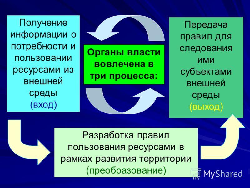 Органы власти вовлечена в три процесса: Получение информации о потребности и пользовании ресурсами из внешней среды (вход) Разработка правил пользования ресурсами в рамках развития территории (преобразование) Передача правил для следования ими субъек