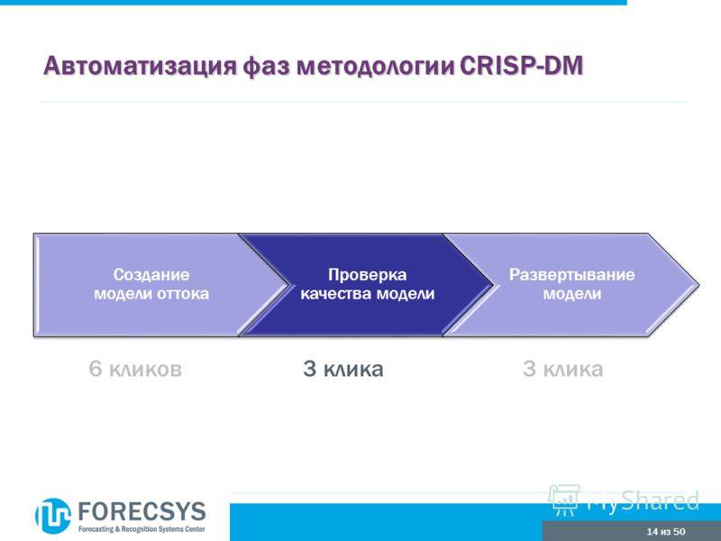 14 из 50 Автоматизация фаз методологии CRISP-DM Создание модели оттока Проверка качества модели Развертывание модели 3 клика6 кликов3 клика
