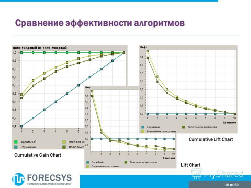 15 из 50 Сравнение эффективности алгоритмов Cumulative Gain Chart Cumulative Lift Chart Lift Chart
