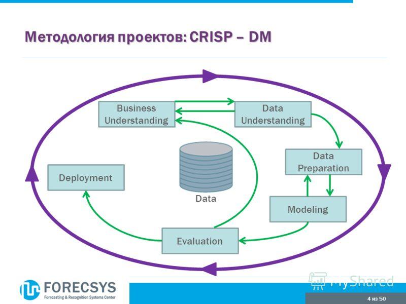4 из 50 Методология проектов: CRISP – DM Business Understanding Data Understanding Data Preparation Modeling Evaluation Deployment Data