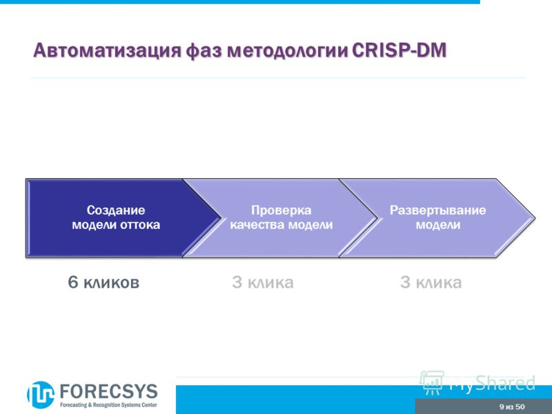 9 из 50 Автоматизация фаз методологии CRISP-DM Создание модели оттока Проверка качества модели Развертывание модели 3 клика6 кликов3 клика