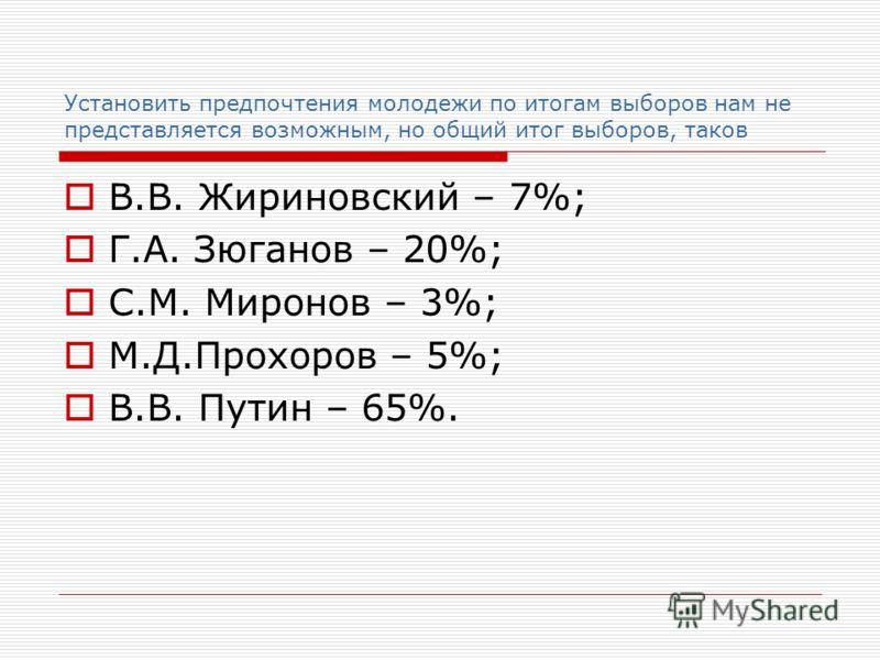 Установить предпочтения молодежи по итогам выборов нам не представляется возможным, но общий итог выборов, таков В.В. Жириновский – 7%; Г.А. Зюганов – 20%; С.М. Миронов – 3%; М.Д.Прохоров – 5%; В.В. Путин – 65%.