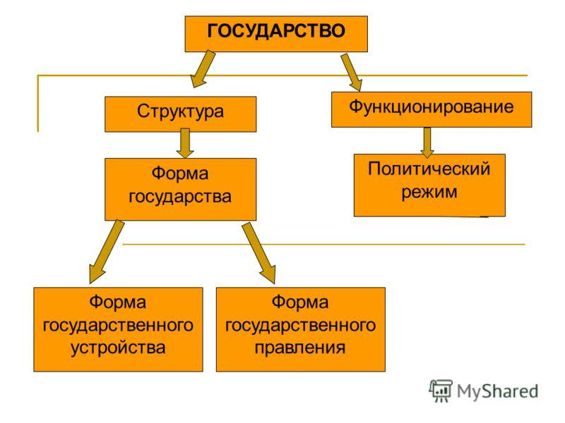 Структура Политический режим Функционирование Форма государства Форма государственного правления Форма государственного устройства ГОСУДАРСТВО