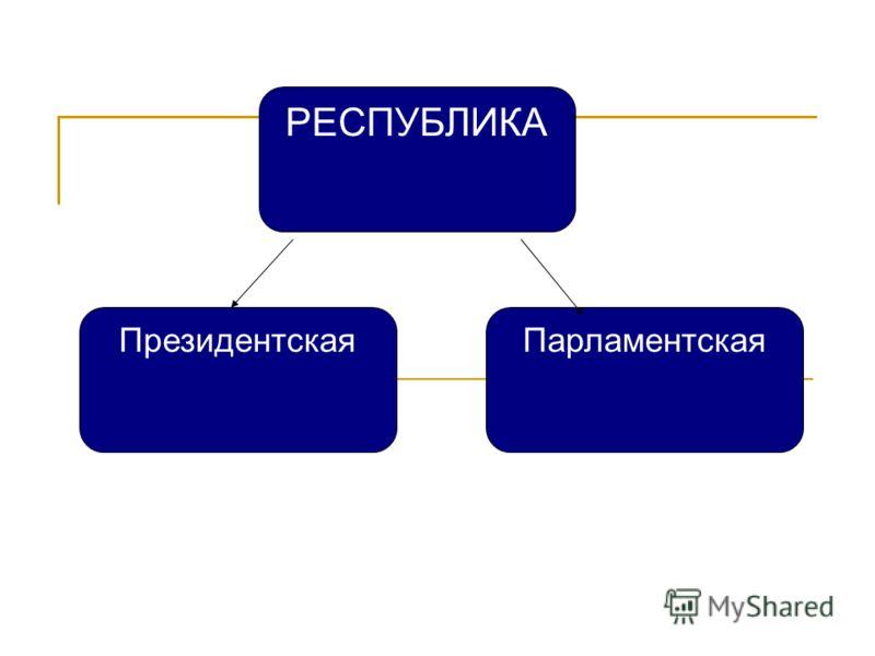 РЕСПУБЛИКА ПарламентскаяПрезидентская