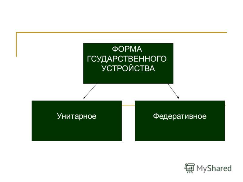 ФОРМА ГСУДАРСТВЕННОГО УСТРОЙСТВА УнитарноеФедеративное