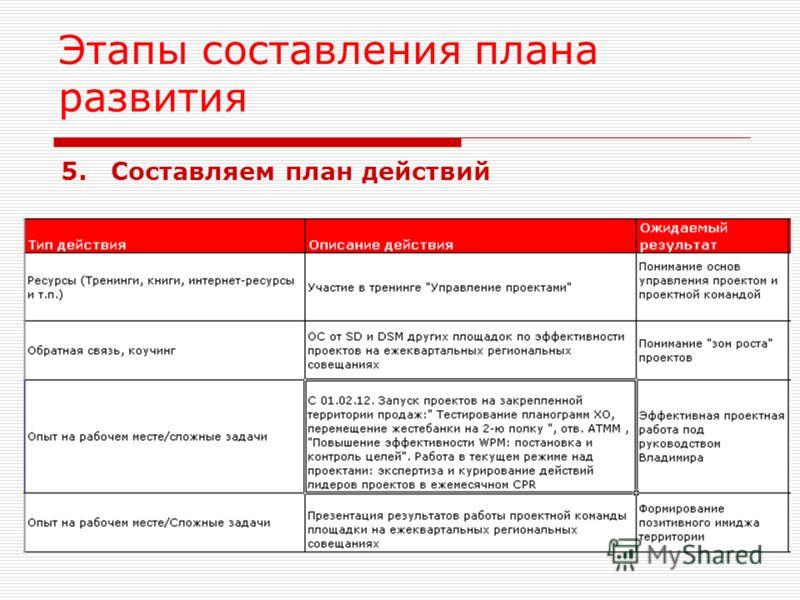 Этапы составления плана развития 5.Составляем план действий
