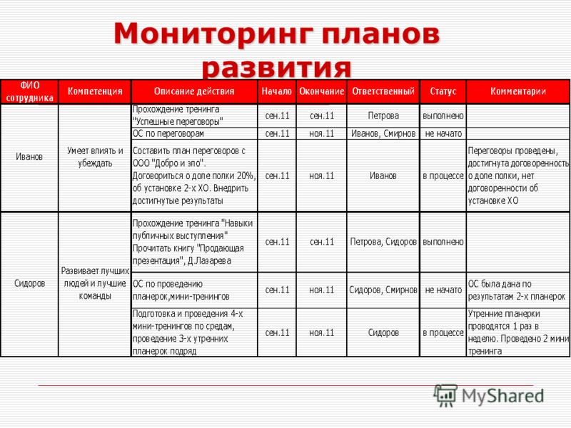 Мониторинг планов развития