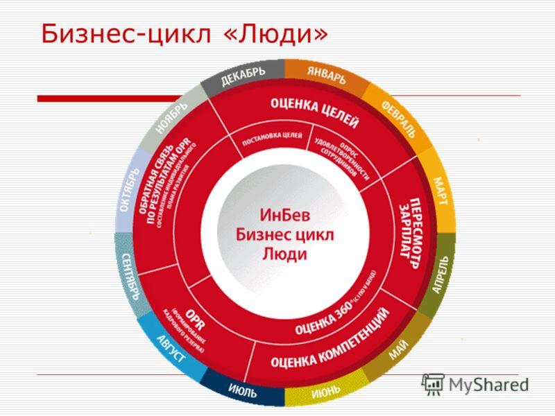 Бизнес-цикл «Люди»