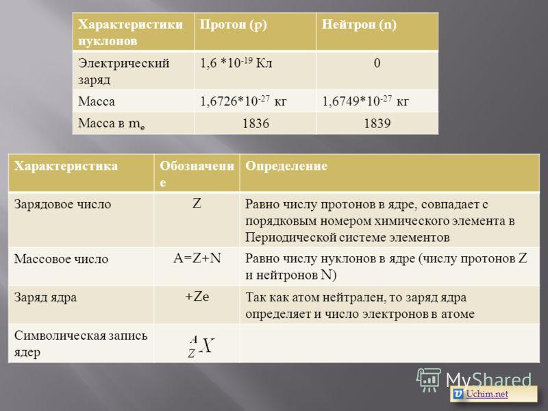 Характеристики нуклонов Протон (p) Нейтрон (n) Электрический заряд 1,6 *10 -19 Кл 0 Масса 1,6726*10 -27 кг 1,6749*10 -27 кг Масса в m e 18361839 ХарактеристикаОбозначени е Определение Зарядовое число Z Равно числу протонов в ядре, совпадает с порядко