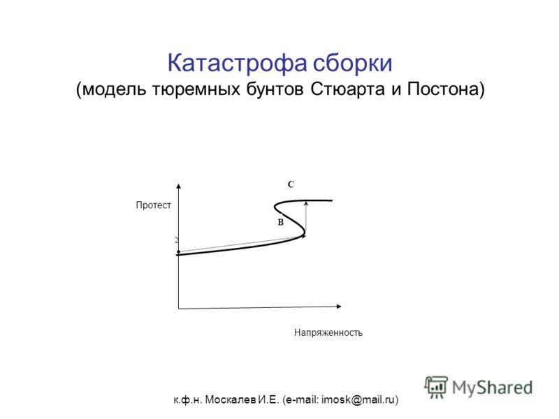 к.ф.н. Москалев И.Е. (e-mail: imosk@mail.ru) Катастрофа сборки (модель тюремных бунтов Стюарта и Постона) 2 Напряженность Протест B C